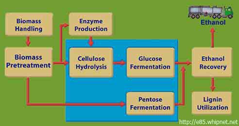 cellulosic lignin ethanol production cellusosic ethanol